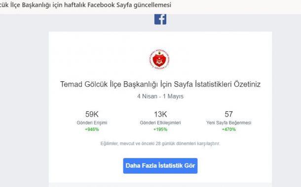 TEMAD Gölcük Facebook sayfasının istatistik bilgileri.